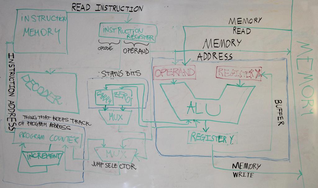Architecture Diagram for UniCPU Project